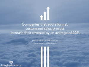 Companies that add a structured sales process increase their revenue by 20%