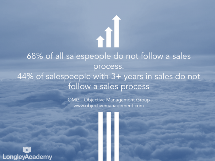 68% Of Sales people do not use a sales process